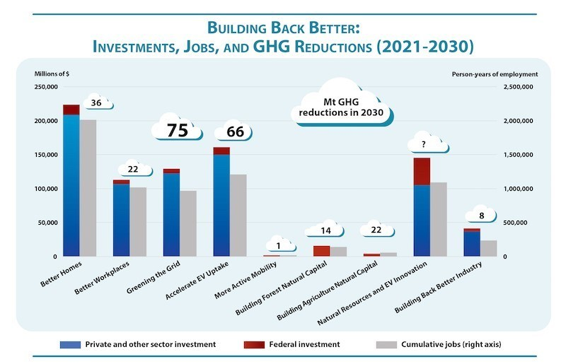Graph: Building Back Better: Investments, Jobs, and GHG Reductions (2021-2030)